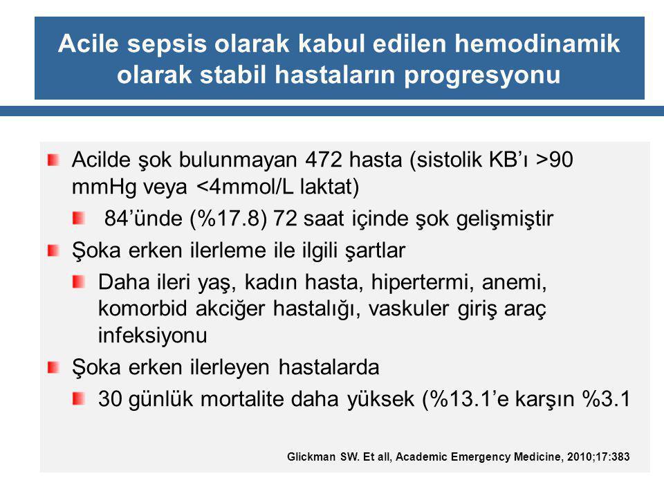 Acile sepsis olarak kabul edilen hemodinamik olarak stabil hastaların progresyonu Acilde şok bulunmayan 472 hasta (sistolik KB'ı >90 mmHg veya <4mmol/L laktat) 84'ünde (%17.8) 72 saat içinde şok gelişmiştir Şoka erken ilerleme ile ilgili şartlar Daha ileri yaş, kadın hasta, hipertermi, anemi, komorbid akciğer hastalığı, vaskuler giriş araç infeksiyonu Şoka erken ilerleyen hastalarda 30 günlük mortalite daha yüksek (%13.1'e karşın %3.1 Glickman SW.