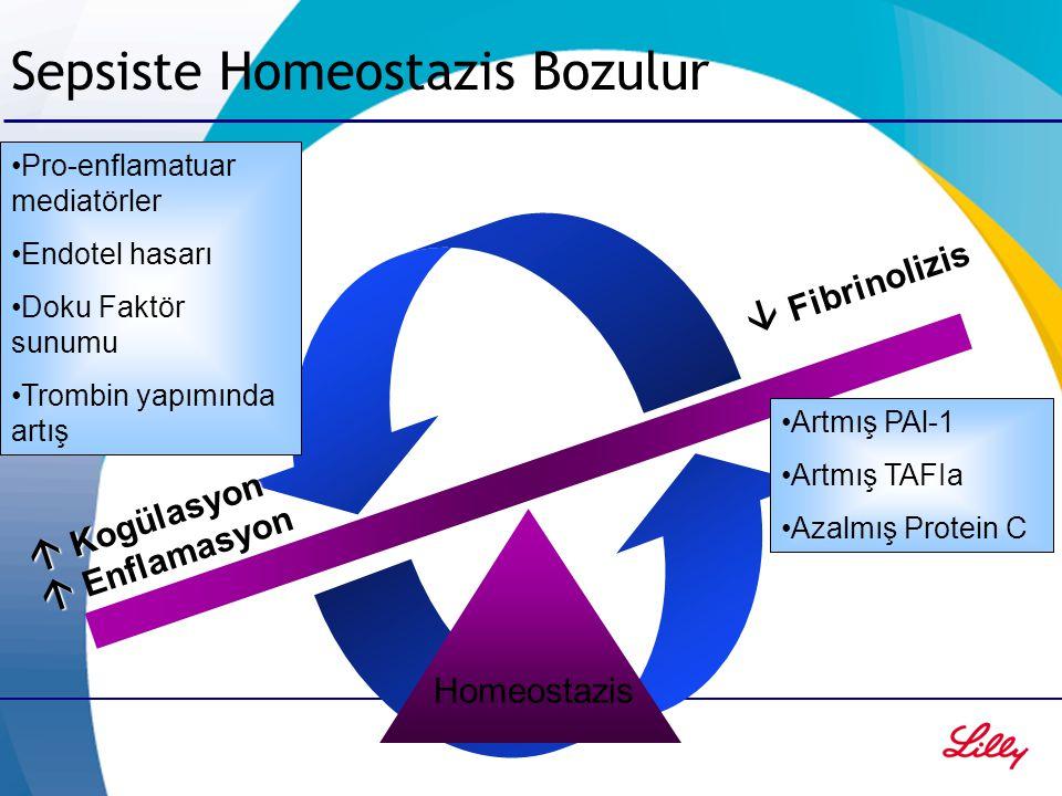 Sepsiste Homeostazis Bozulur  Enflamasyon  Kogülasyon  Fibrinolizis Homeostazis Pro-enflamatuar mediatörler Endotel hasarı Doku Faktör sunumu Tromb