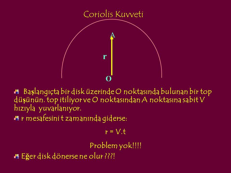 Coriolis Kuvveti Ba ş langıçta bir disk üzerinde O noktasında bulunan bir top dü ş ünün. top itiliyor ve O noktasından A noktasına sabit V hızıyla yuv