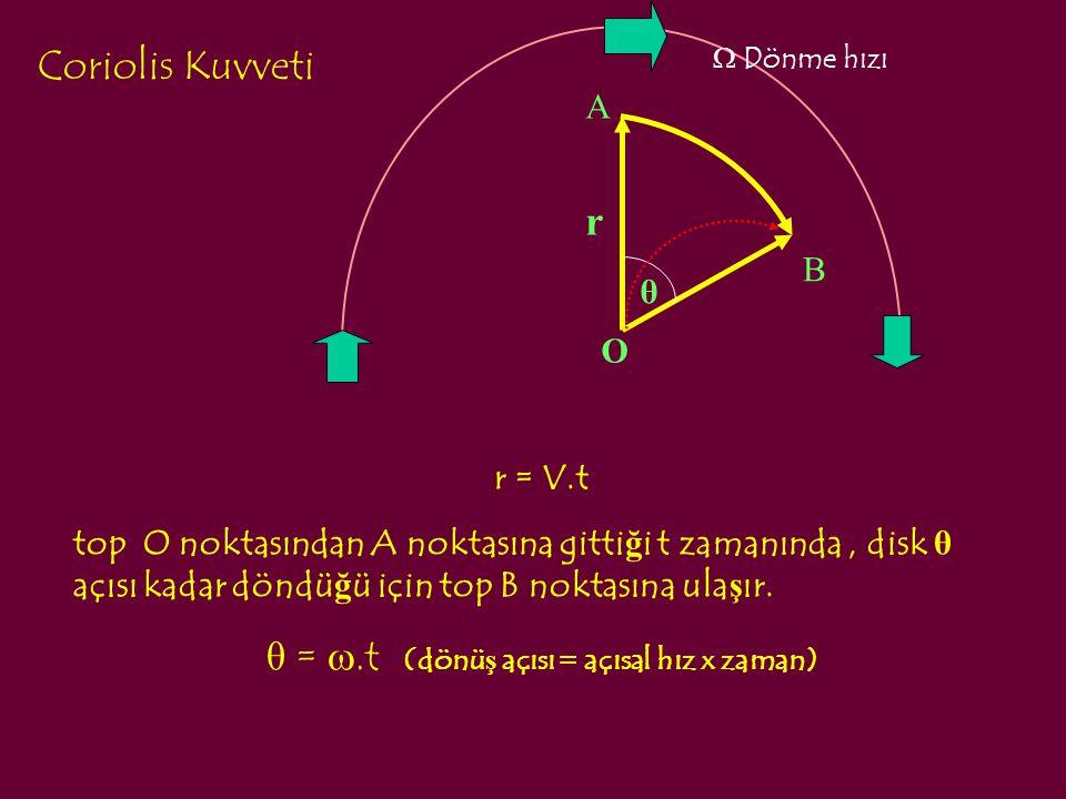 Coriolis Kuvveti r = V.t top O noktasından A noktasına gitti ğ i t zamanında, disk θ açısı kadar döndü ğ ü için top B noktasına ula ş ır. θ = .t (dön