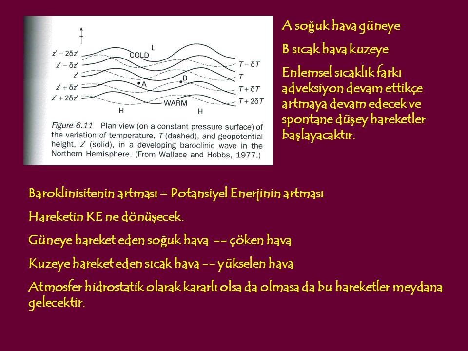 A so ğ uk hava güneye B sıcak hava kuzeye Enlemsel sıcaklık farkı adveksiyon devam ettikçe artmaya devam edecek ve spontane dü ş ey hareketler ba ş la