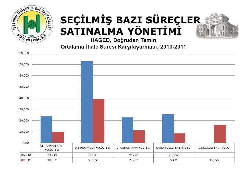 SEÇİLMİŞ BAZI SÜREÇLER SATINALMA YÖNETİMİ HAGED, Doğrudan Temin Ortalama İhale Süresi Karşılaştırması, 2010-2011