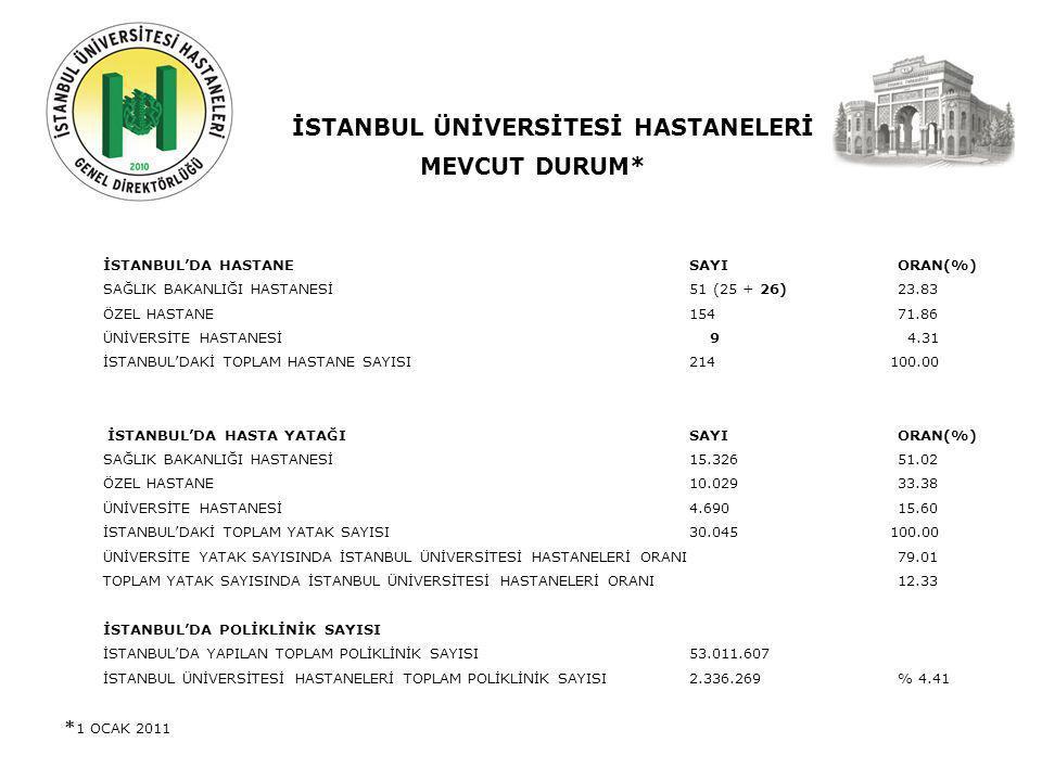 İSTANBUL ÜNİVERSİTESİ HASTANELERİ MEVCUT DURUM* İSTANBUL'DA HASTANESAYIORAN(%) SAĞLIK BAKANLIĞI HASTANESİ 51 (25 + 26)23.83 ÖZEL HASTANE15471.86 ÜNİVERSİTE HASTANESİ 9 4.31 İSTANBUL'DAKİ TOPLAM HASTANE SAYISI214 100.00 İSTANBUL'DA HASTA YATAĞI SAYIORAN(%) SAĞLIK BAKANLIĞI HASTANESİ 15.32651.02 ÖZEL HASTANE10.02933.38 ÜNİVERSİTE HASTANESİ 4.69015.60 İSTANBUL'DAKİ TOPLAM YATAK SAYISI30.045 100.00 ÜNİVERSİTE YATAK SAYISINDA İSTANBUL ÜNİVERSİTESİ HASTANELERİ ORANI79.01 TOPLAM YATAK SAYISINDA İSTANBUL ÜNİVERSİTESİ HASTANELERİ ORANI 12.33 İSTANBUL'DA POLİKLİNİK SAYISI İSTANBUL'DA YAPILAN TOPLAM POLİKLİNİK SAYISI53.011.607 İSTANBUL ÜNİVERSİTESİ HASTANELERİ TOPLAM POLİKLİNİK SAYISI2.336.269 % 4.41 * 1 OCAK 2011