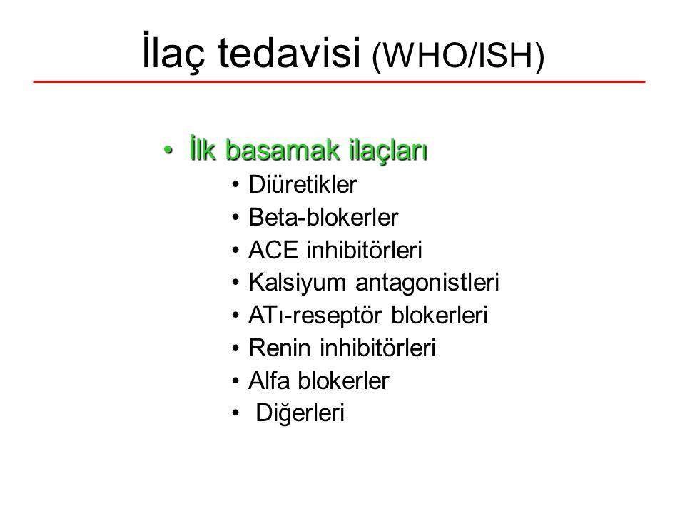 İlaç tedavisi (WHO/ISH) İlk basamak ilaçlarıİlk basamak ilaçları Diüretikler Beta-blokerler ACE inhibitörleri Kalsiyum antagonistleri ATı-reseptör blo