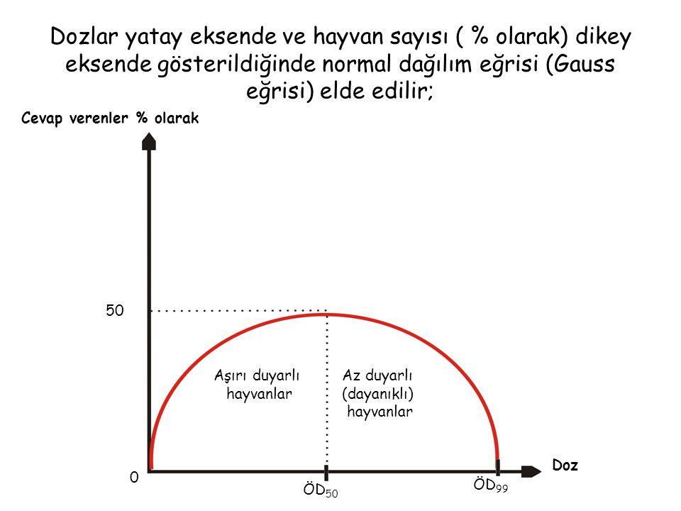 Dozlar yatay eksende ve hayvan sayısı ( % olarak) dikey eksende gösterildiğinde normal dağılım eğrisi (Gauss eğrisi) elde edilir; 50 0 ÖD 50 ÖD 99 Cev