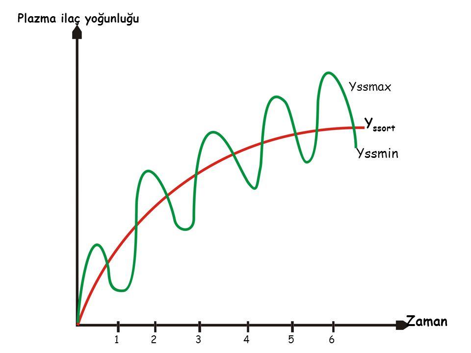 Plazma ilaç yoğunluğu Zaman 234561 Yssmax Yssmin Y ssort
