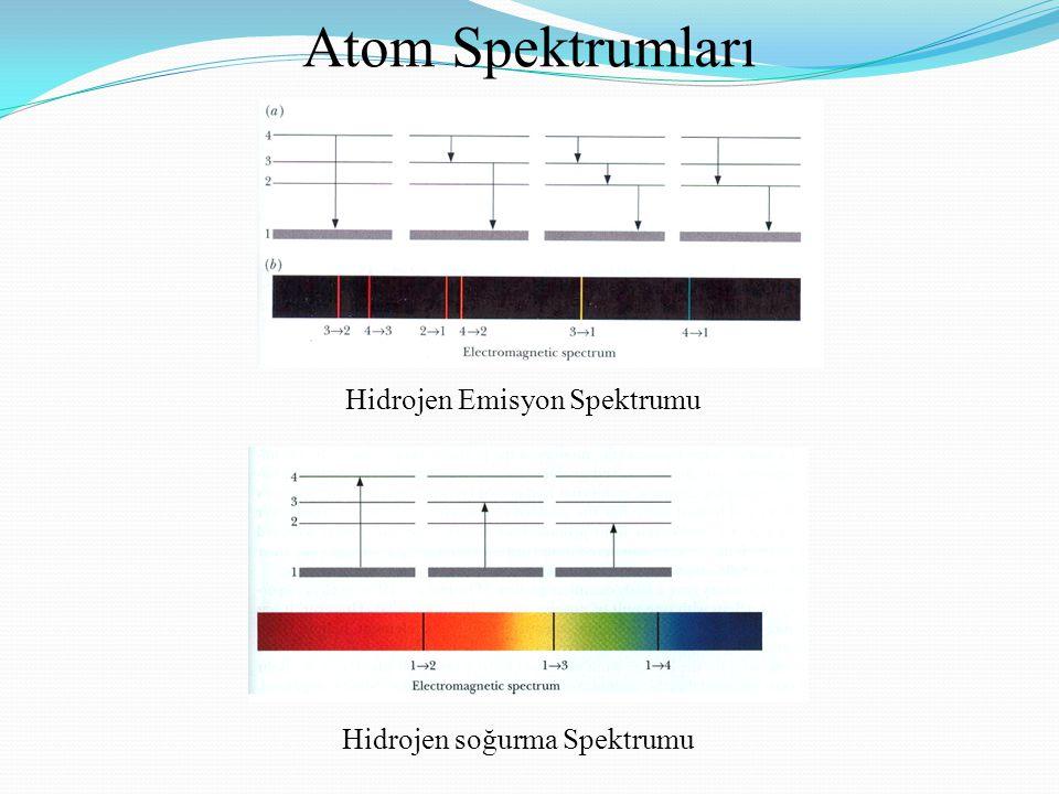 Atom Spektrumları Hidrojen Emisyon Spektrumu Hidrojen soğurma Spektrumu