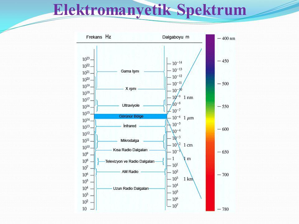 Gelen ışığın frekansı belirli bir eşik değerin ( o ) altında ise elektron koparamaz, elektronların kopması ışığın şiddetine bağlı değildir.