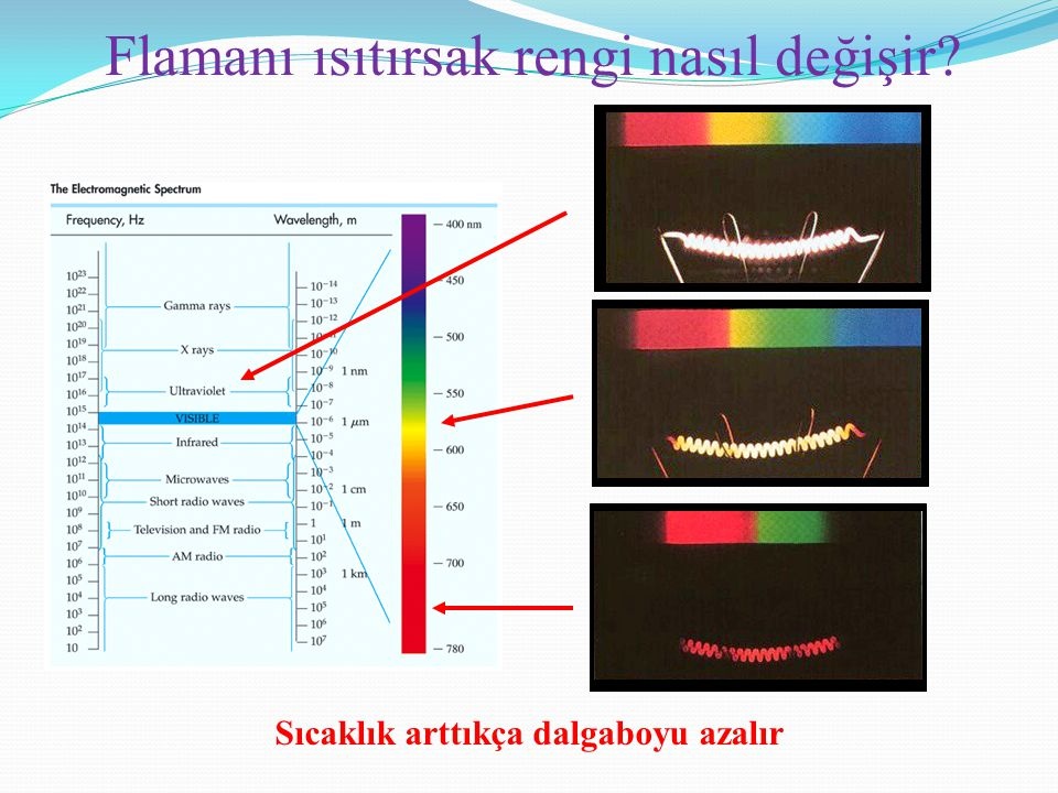 Flamanı ısıtırsak rengi nasıl değişir? Sıcaklık arttıkça dalgaboyu azalır