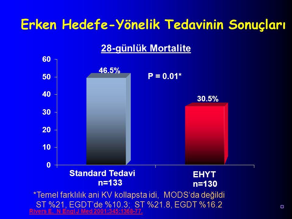 46.5%46.5% 30.5% 0 10 20 30 40 50 60 Standard Tedavi n=133 EHYT n=130 P = 0.01* *Temel farklılık ani KV kollapsta idi, MODS'da değildi ST %21, EGDT'de