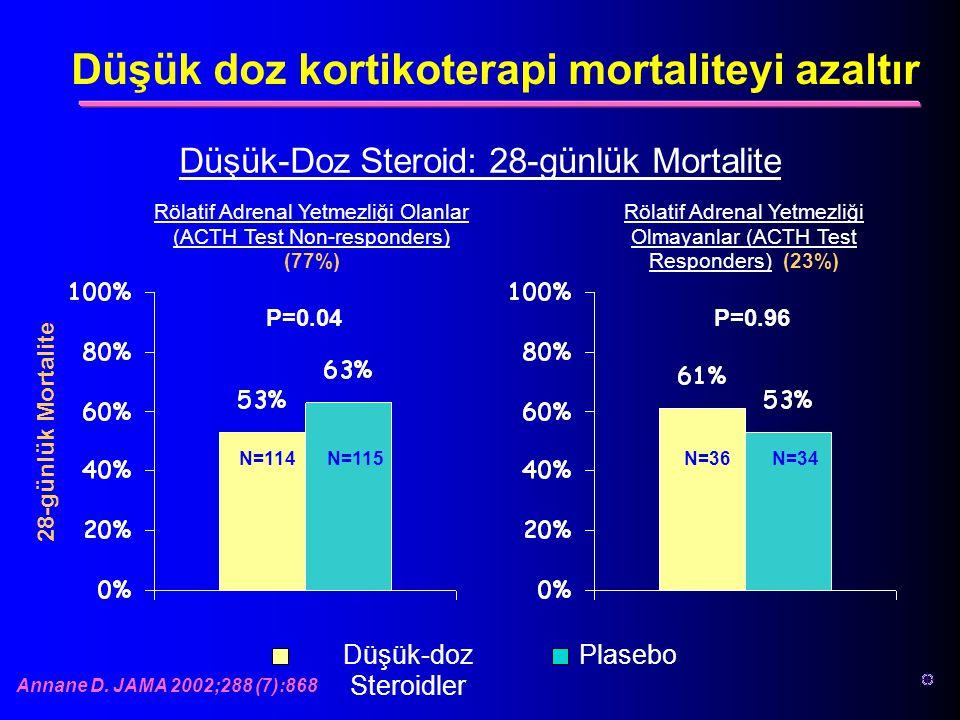 Düşük-doz Steroidler Plasebo Rölatif Adrenal Yetmezliği Olanlar (ACTH Test Non-responders) (77%) Rölatif Adrenal Yetmezliği Olmayanlar (ACTH Test Resp