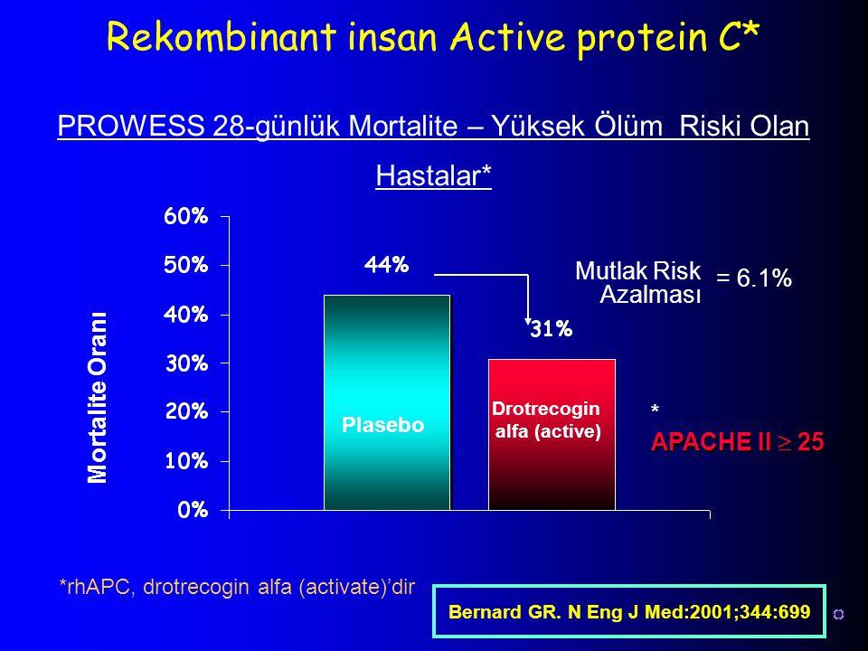 Rekombinant insan Active protein C* Plasebo Drotrecogin alfa (active) Mutlak Risk Azalması = 6.1% PROWESS 28-günlük Mortalite – Yüksek Ölüm Riski Olan
