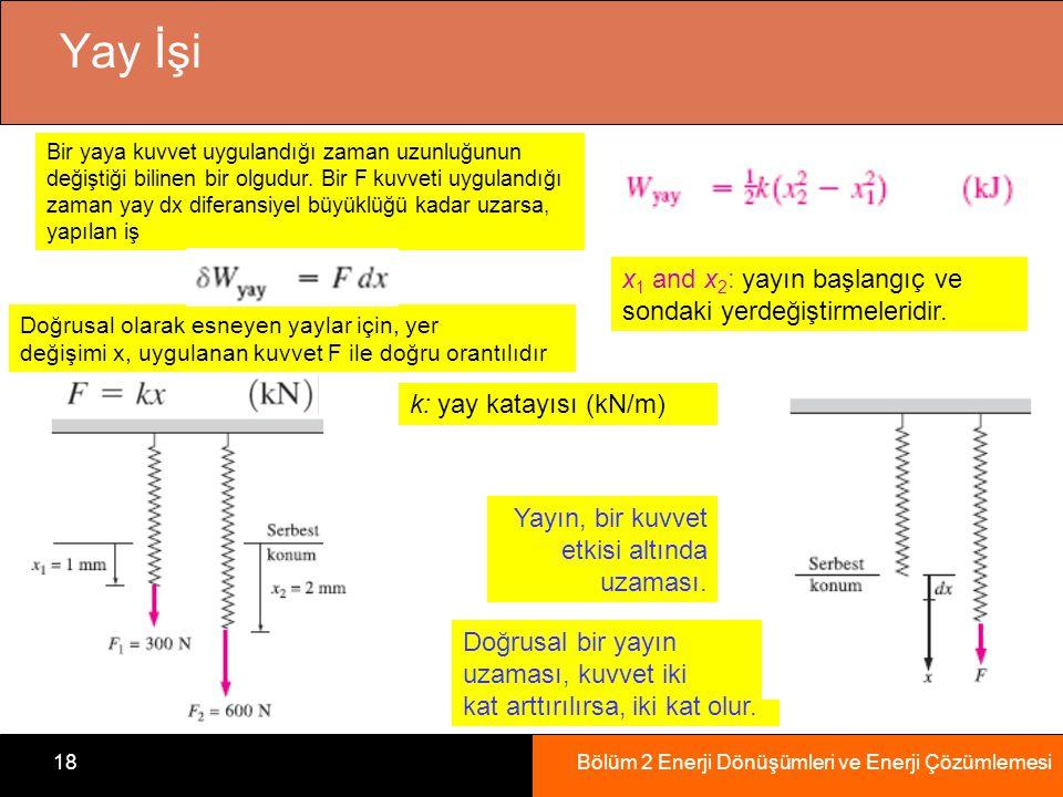 Bölüm 2 Enerji Dönüşümleri ve Enerji Çözümlemesi18 Yay İşi Yayın, bir kuvvet etkisi altında uzaması. Bir yaya kuvvet uygulandığı zaman uzunluğunun değ
