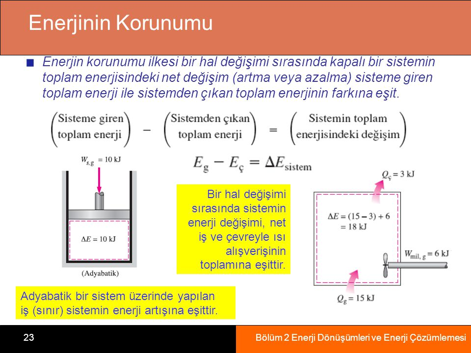 Bölüm 2 Enerji Dönüşümleri ve Enerji Çözümlemesi23 Enerjinin Korunumu Enerjin korunumu ilkesi bir hal değişimi sırasında kapalı bir sistemin toplam enerjisindeki net değişim (artma veya azalma) sisteme giren toplam enerji ile sistemden çıkan toplam enerjinin farkına eşit.