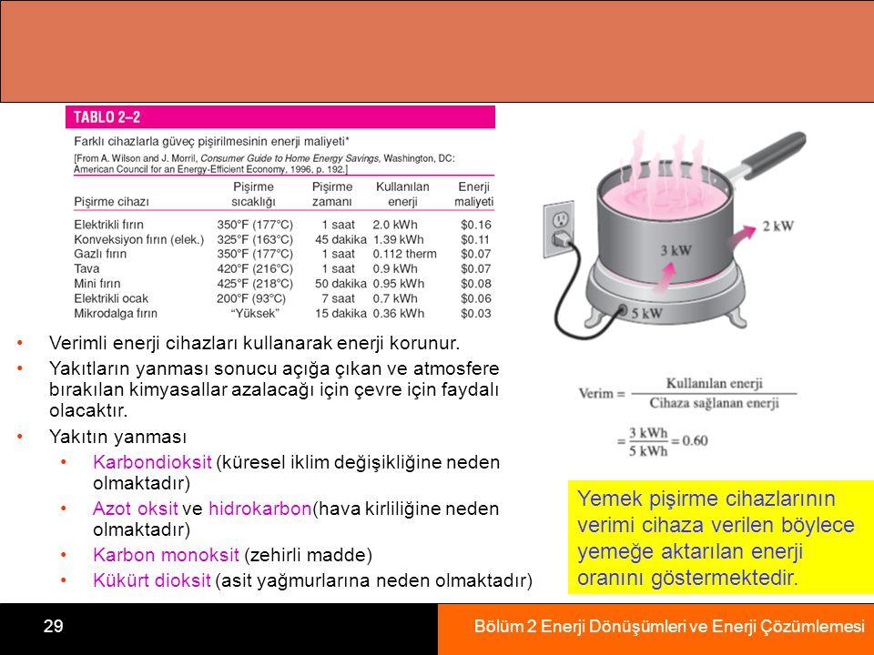 Bölüm 2 Enerji Dönüşümleri ve Enerji Çözümlemesi29 Yemek pişirme cihazlarının verimi cihaza verilen böylece yemeğe aktarılan enerji oranını göstermektedir.
