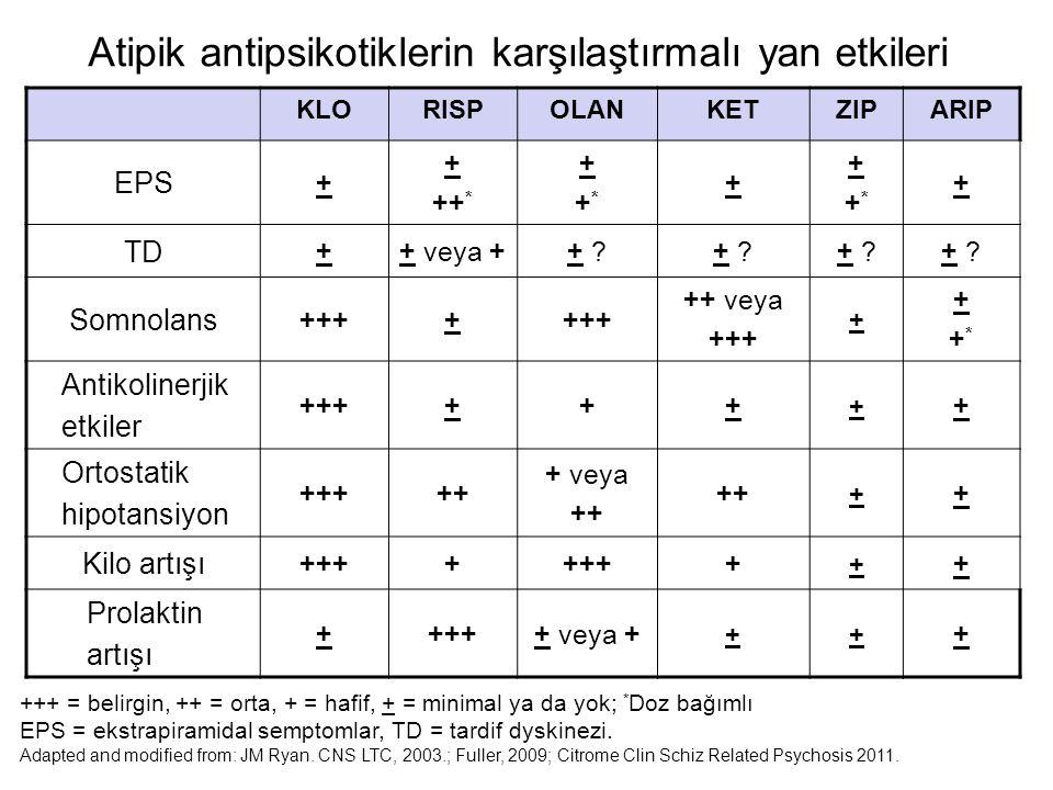 KLORISPOLANKETZIPARIP EPS + + ++ * ++*++* + ++*++* + TD ++ veya ++ ?+ ?+ ?+ ?+ ?+ ?+ ?+ ? Somnolans ++++ ++ veya +++ + ++*++* Antikolinerjik etkiler +