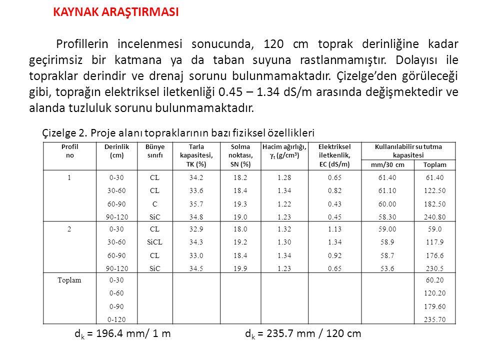 Sıra no Poz noİşin cinsiMiktarıBirimi Birim fiyatı (TL) Tutarı (TL) 1PiyasaMakine ile dar derin toprak kazısı401.04m3m3 1.10441.14 2PiyasaEl ile elenmiş toprak dolgu100.26m3m3 6.90691.79 3PiyasaElektrik motorlu santrifüj tipi pompa (H m =27 m, Q=5.6 L/s özelliklerinde, tek ya da çok kademeli, 1450 ya da 2900 d/d, elektrik donanımı, kumanda panosu, dip klapesi ve süzgeç,emme borusu, çekvalf ve diğer bağlantı elemanları dahil, komple, çalışır durumda teslim) 1adet950.00 4Piyasa  75 geçme muflu sert PVC boru döşenmesi (6 atm) 397m4.201667.40 5Piyasa  63 geçme muflu sert PVC boru döşenmesi (6 atm) 480m2.801 344.00 6Piyasa  16 PE damla sulama borusu (4 atm, üzerinde ara ile 1 atm basınçta 3±0.3 L/h debiye sahip damlatıcı bulunan) 40 200m0.2811 256.00 7Piyasa  16 PE damla sulama borusu (4 atm, düz, damlatıcısız) 603m0.26156.78 8Piyasa  90 sert PE boru (10 atm) 3m9.6028.80 9Piyasa  75 sert PE boru (10 atm) 3m6.4019.20 10Piyasa  63 sert PE boru (10 atm) 18m4.3077.40 11Piyasa  75/75 geçme muflu sert PVC T (6 atm) 2adet9.6019.20 12Piyasa  75 geçme muflu sert PVC 90 o dirsek (6 atm) 2adet4.408.80 13Piyasa  75 geçme muflu kırdöküm körtapa (6 atm) 2adet4.809.60 14Piyasa  63 geçme muflu kırdöküm körtapa (6 atm) 6adet3.4020.40 15Piyasa  75 sert PVC kayar manşon 6adet3.2019.20 16Piyasa  75 sızdırmaz conta 71adet0.2417.04 17Piyasa  63 sızdırmaz conta 86adet0.2017.20 18Piyasahidrosiklon (gövde çapı en az, 5.6 L/s kapasiteli)1adet502.00 19Piyasakum-çakıl filtre tankı (gövde çapı en az, 5.6 L/s kapasiteli, içerisinde 1- bazalt kum çakıl karışımı bulunan) 1adet1 290.00 20PiyasaGübre tankı ( )1adet410.00 21Piyasaelek filtre (gövde çapı en az, 5.6 L/s kapasiteli, 120 mesh)1adet385.00 22Piyasapirinç çekvalf1adet92.00 23Piyasaküresel vana (döküm)2adet83.00166.00 24Piyasaküresel vana (döküm)6adet59.50357.00 25Piyasaküresel vana (döküm)2adet18.6037.20 26Piyasa¾ küresel vana (döküm)1adet12.50 27Piyasa1/2 küresel vana (döküm)2adet8.4016.80 28Piyasagalvaniz rakor3adet18.0054.00 PROJE KEŞİF BEDEL