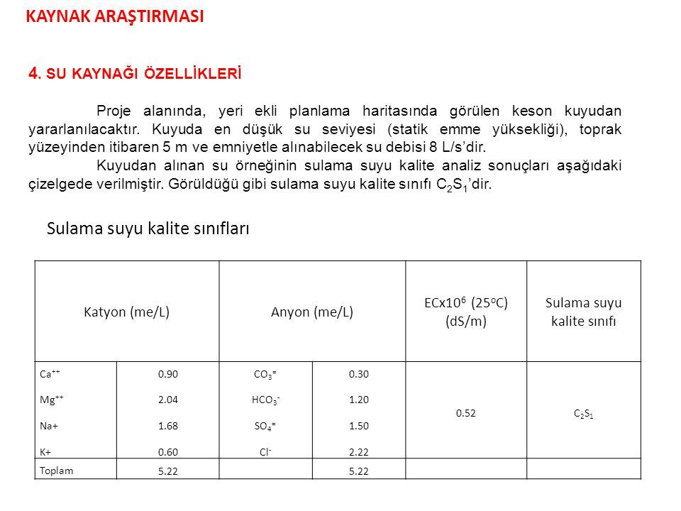 f) Her sulamada uygulanacak net sulama suyu miktarı: dn=T.(SA) dn=5.87*5= 29.4 mm.