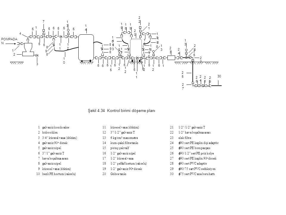 1galvaniz konik rakor11küresel vana (döküm)211/2 /1/2 galvaniz T 2hidrosiklon123 /1/2 galvaniz T221/2 hava boşaltma aracı 33/4 küresel vana (döküm)136 kg/cm 2 manometre23elek filtre 4galvaniz 90 o dirsek14kum-çakıl filtre tankı24  90 sert PE kaplin dişi adaptör 5galvaniz nipel15pirinç çekvalf25  90 sert PE boru parçası 63 /1 galvaniz T161/2 galvaniz nipel26  90/1/2 sert PE priz kolye 7hava boşaltma aracı171/2 küresel vana27  90 sert PE kaplin 90 o dirsek 8galvaniz nipel181/2 şeffaf hortum (rakorlu)28  90 sert PVC adaptör 9küresel vana (döküm)191/2 galvaniz 90 o dirsek29  90/75 sert PVC redüksiyon 10bezli PE hortum (rakorlu)20Gübre tankı30  75 sert PVC ana boru hattı POMPADA N 2 4 1 1919 2020 2424 2525 1 3 8 1 1212 1616 1717 2121 2323 2727 2424 2929 5 1010 1313 1414 1515 1818 2 2626 2828 1 1 5 5 5 5 5 5 6 7 5 5 5 5 5 5 5 6 6 8 8 9 8 9 1212 1212 1212 1212 1313 1313 1313 1616 1616 1616 1616 1616 1616 1616 1717 1818 1919 1919 2525 2525 2727 30 Şekil 4.34 Kontrol birimi döşeme planı