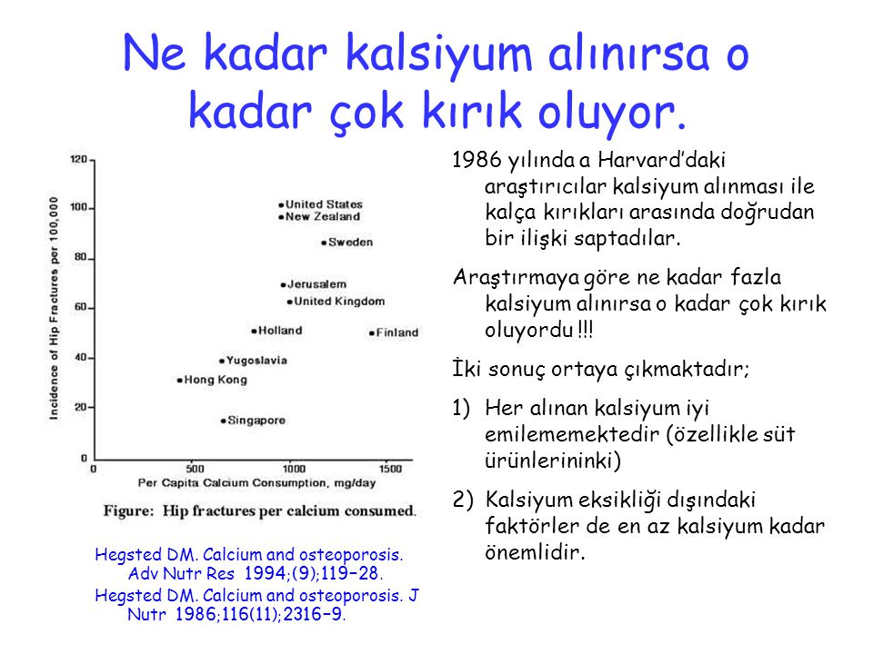 Ne kadar kalsiyum alınırsa o kadar çok kırık oluyor. Hegsted DM. Calcium and osteoporosis. Adv Nutr Res 1994;(9);119-28. Hegsted DM. Calcium and osteo