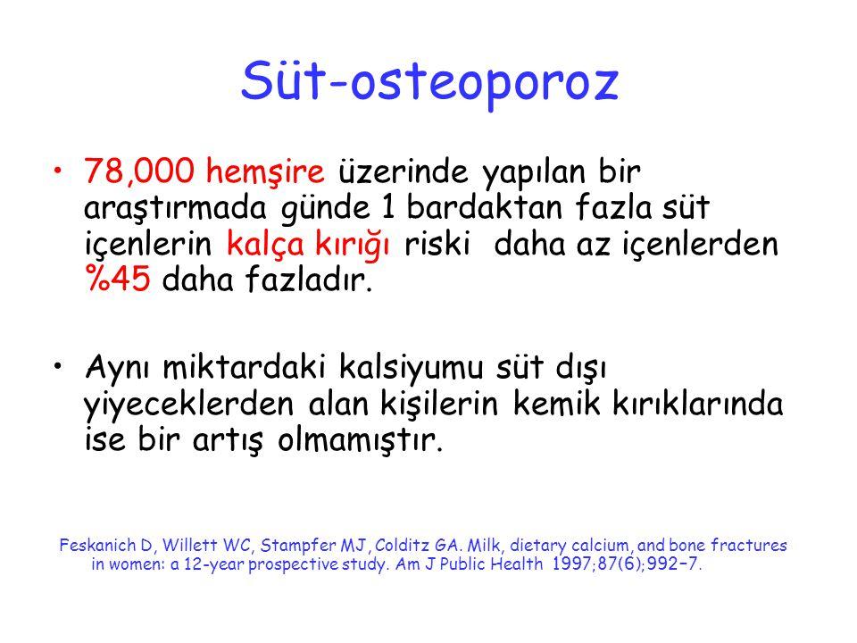 Süt-osteoporoz 78,000 hemşire üzerinde yapılan bir araştırmada günde 1 bardaktan fazla süt içenlerin kalça kırığı riski daha az içenlerden %45 daha fa