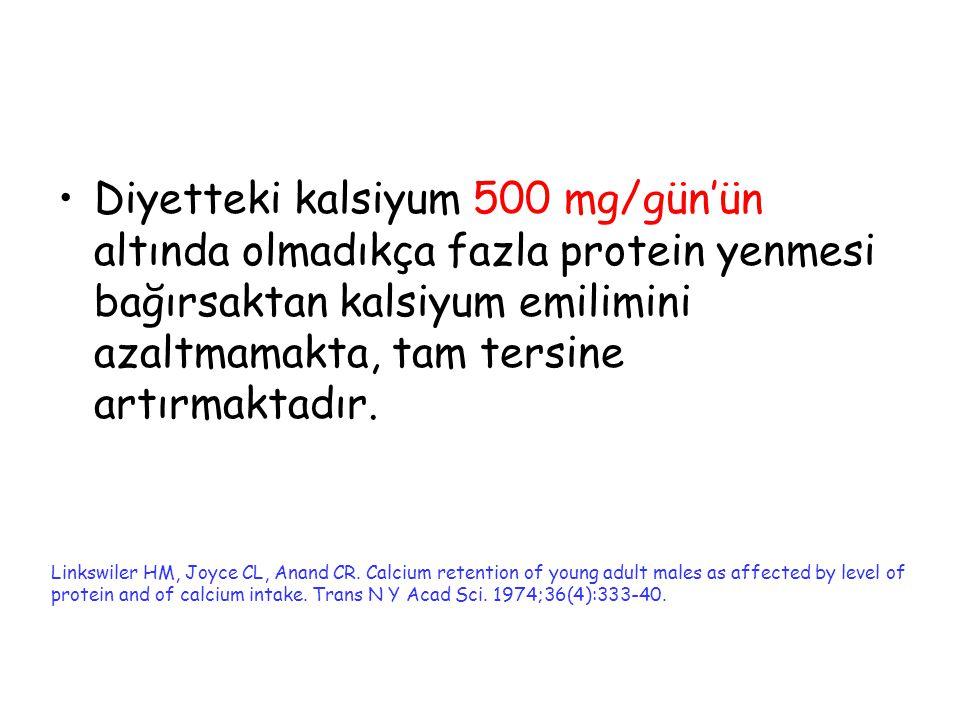 Diyetteki kalsiyum 500 mg/gün'ün altında olmadıkça fazla protein yenmesi bağırsaktan kalsiyum emilimini azaltmamakta, tam tersine artırmaktadır. Links