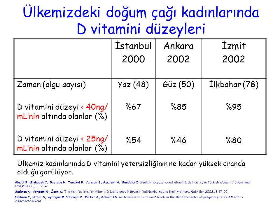 Ülkemizdeki doğum çağı kadınlarında D vitamini düzeyleri İstanbul 2000 Ankara 2002 İzmit 2002 Zaman (olgu sayısı) D vitamini düzeyi < 40ng/ mL'nin alt