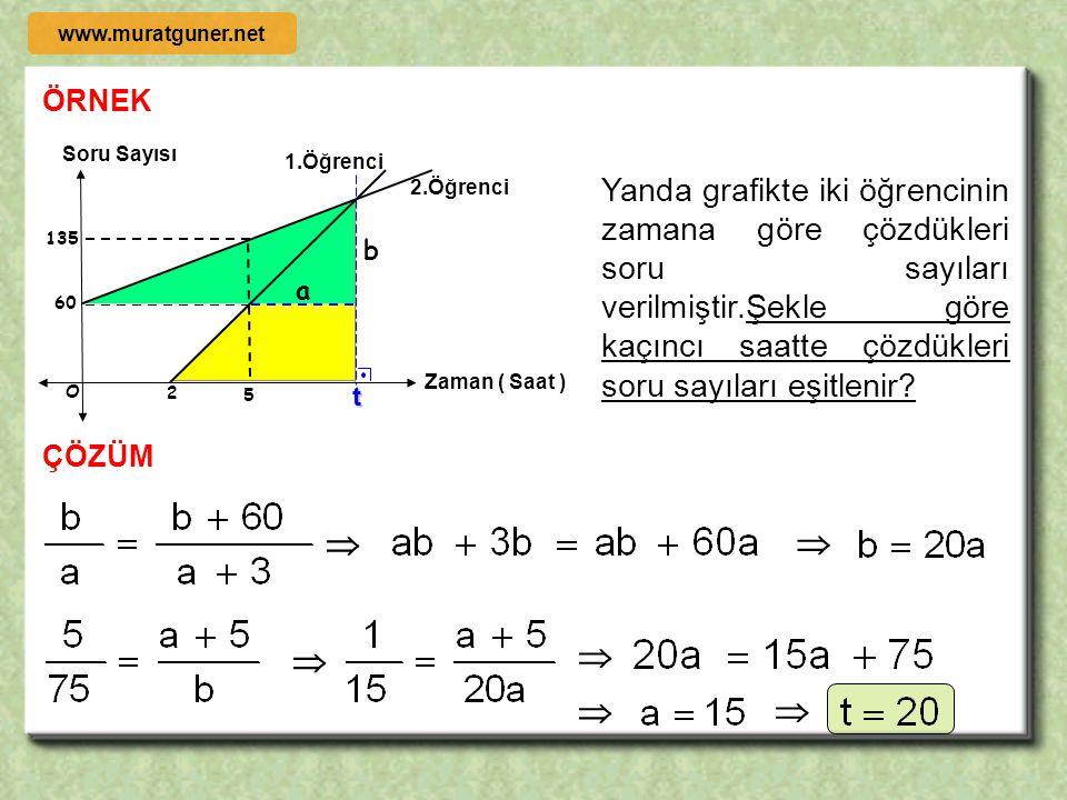 2005 ÖRNEK ÇÖZÜM 45  – 2 1 – 3 O A ( x, y ) y x x y = x – 3 3 x – 3   + A noktasının koordinatları toplamı kaçtır? www.muratguner.net