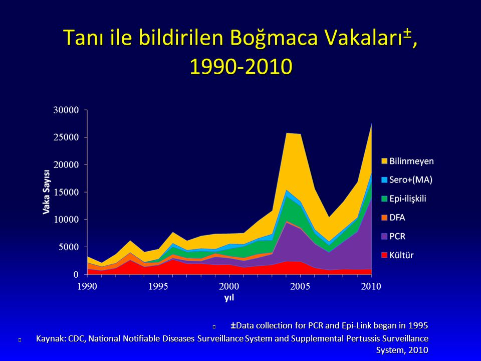 Tanı ile bildirilen Boğmaca Vakaları ±, 1990-2010 l ±Data collection for PCR and Epi-Link began in 1995 l Kaynak: CDC, National Notifiable Diseases Surveillance System and Supplemental Pertussis Surveillance System, 2010