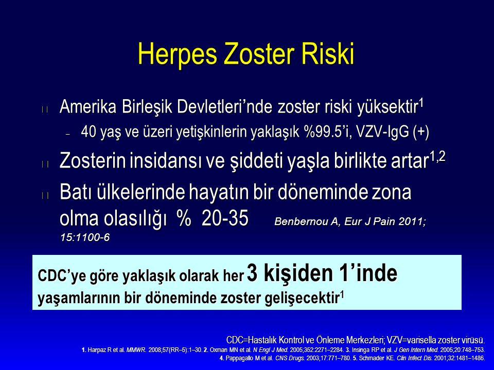 CDC=Hastalık Kontrol ve Önleme Merkezleri; VZV=varisella zoster virüsü. 1. Harpaz R et al. MMWR. 2008;57(RR–5):1–30. 2. Oxman MN et al. N Engl J Med.
