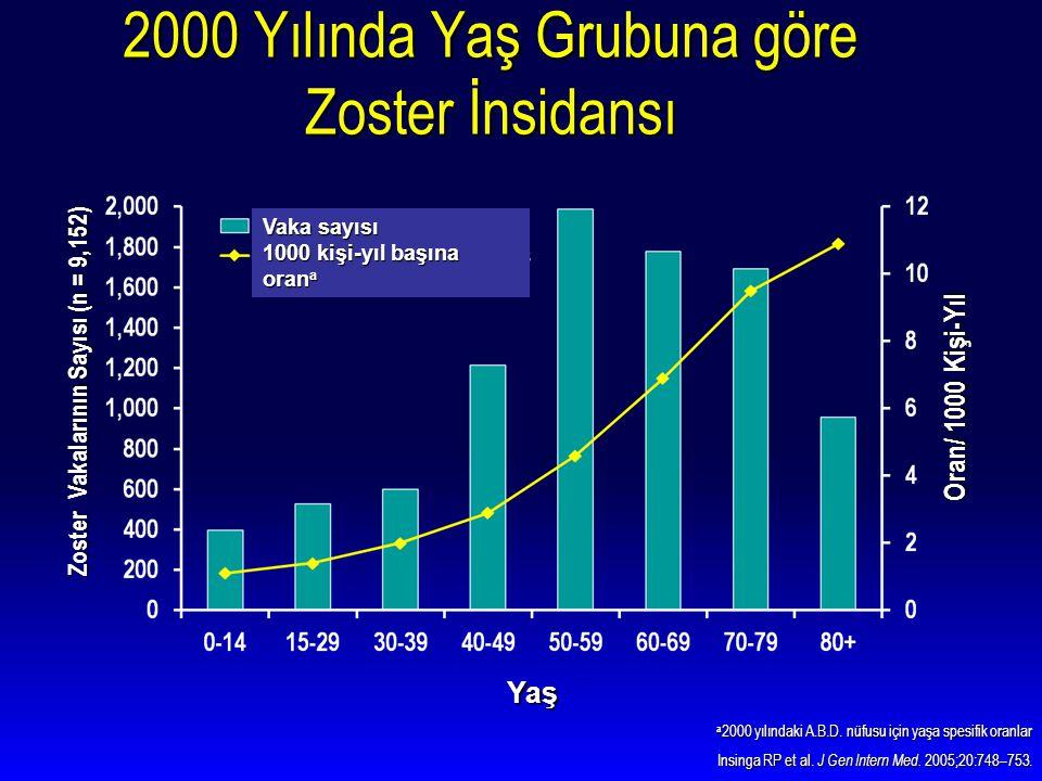 a 2000 yılındaki A.B.D. nüfusu için yaşa spesifik oranlar Insinga RP et al. J Gen Intern Med. 2005;20:748–753. Insinga RP et al. J Gen Intern Med. 200