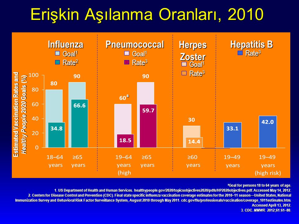 Erişkin Aşılanma Oranları, 2010 Estimated Vaccination Rates and Healthy People 2020 Goals (%) Goal 1 Rate 3 Pneumococcal Goal 1 Rate 3 Herpes Zoster Rate 3 Hepatitis B Goal 1 Rate 2 Influenza a a Goal for persons 18 to 64 years of age.