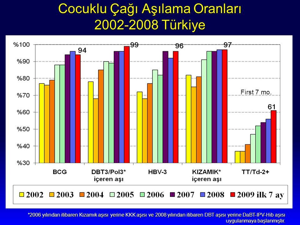 Cocuklu Çağı Aşılama Oranları 2002-2008 Türkiye *2006 yılından itibaren Kızamık aşısı yerine KKK aşısı ve 2008 yılından itibaren DBT aşısı yerine DaBT