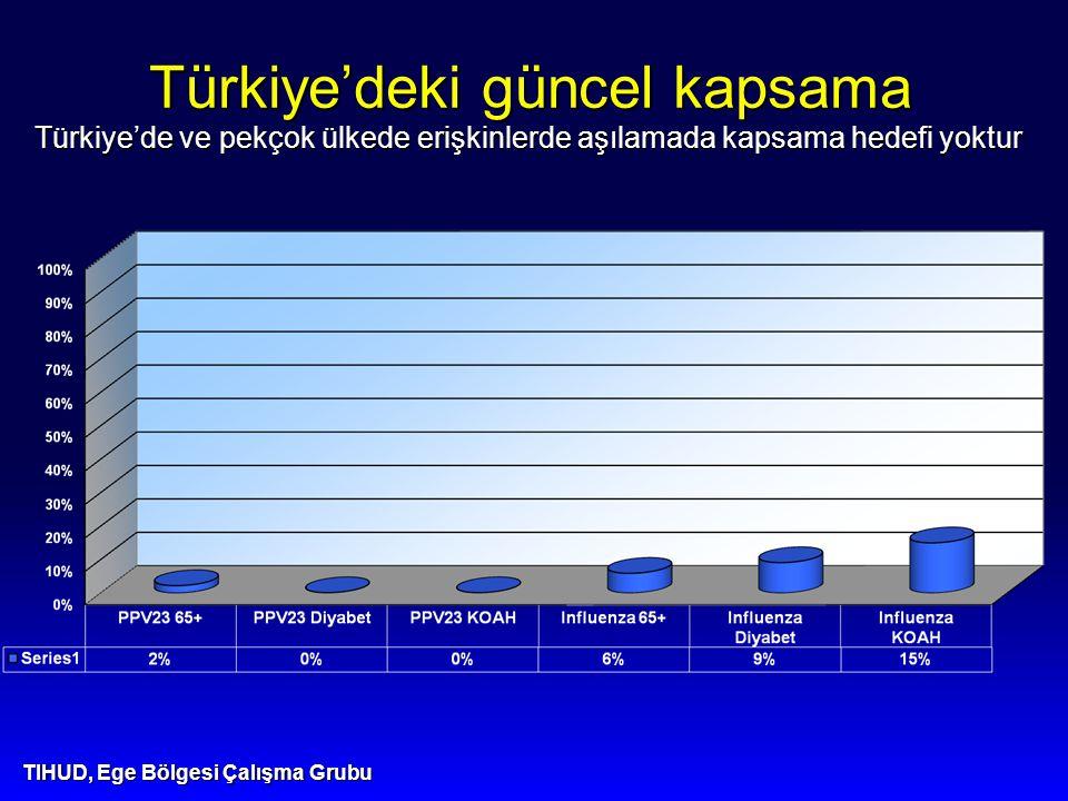 Türkiye'deki güncel kapsama Türkiye'de ve pekçok ülkede erişkinlerde aşılamada kapsama hedefi yoktur TIHUD, Ege Bölgesi Çalışma Grubu