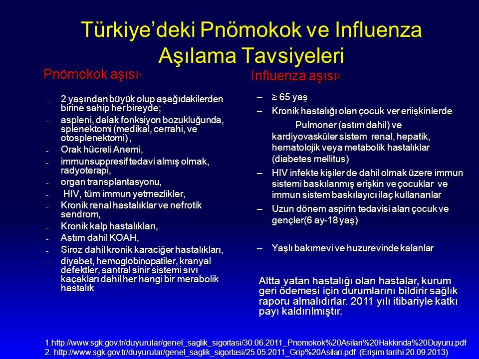 Pnömokok aşısı 1 Pnömokok aşısı 1 – 2 yaşından büyük olup aşağıdakilerden birine sahip her bireyde; – 2 yaşından büyük olup aşağıdakilerden birine sah