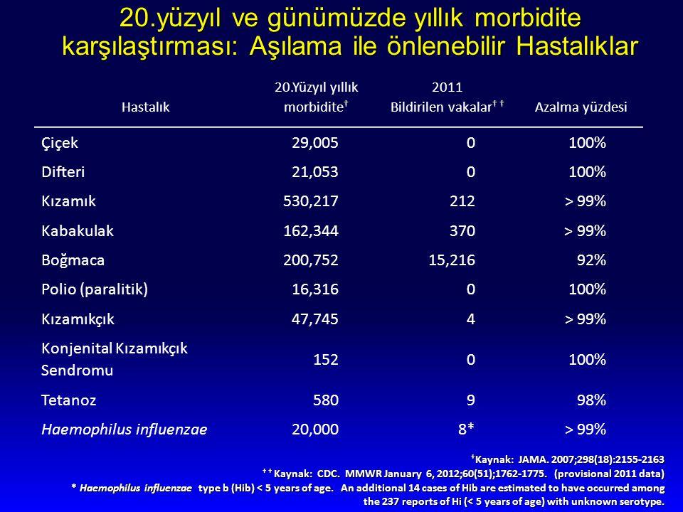 20.yüzyıl ve günümüzde yıllık morbidite karşılaştırması: Aşılama ile önlenebilir Hastalıklar Hastalık 20.Yüzyıl yıllık morbidite † 2011 Bildirilen vak