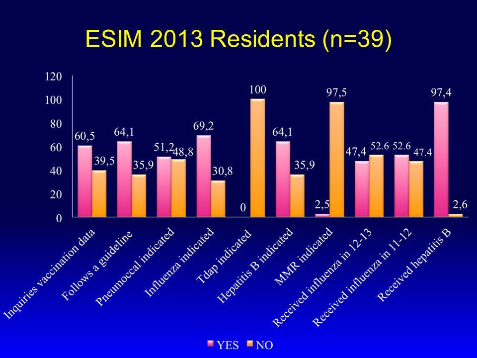 ESIM 2013 Residents (n=39)