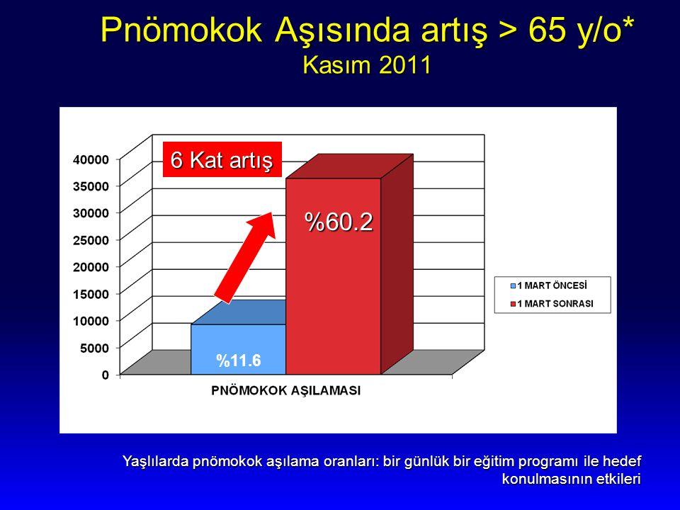 Pnömokok Aşısında artış > 65 y/o* Kasım 2011 6 Kat artış %11.6 %60.2 Yaşlılarda pnömokok aşılama oranları: bir günlük bir eğitim programı ile hedef ko