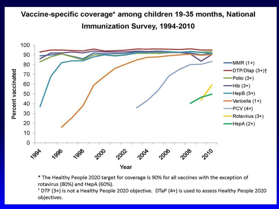 Seçilmiş aşılarda 65 yaş üzerinde aşılanma oranları Aşılaman=80.047 (%) Tetanoz(son 10 yılda)2.076 (2.6) Hepatit B203 (0.3) Influenza (son bir yılda)11.215 (14) Pnömokok (son 5 yılda)9.297 (11.6) * bir kişi birden fazla aşı ile aşılanmış olabilir