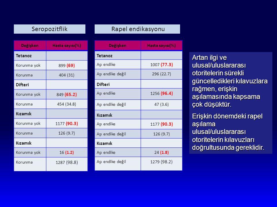 Seropozitflik DeğişkenHasta sayısı(%) Tetanoz Korunma yok 899 (69) Korunma404 (31) Difteri Korunma yok 849 (65.2) Korunma454 (34.8) Kızamık Korunma yo