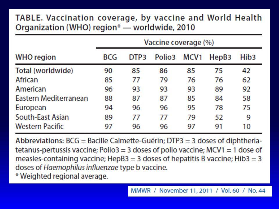 Pnömokok Aşısında artış > 65 y/o* Kasım 2011 6 Kat artış %11.6 %60.2 Yaşlılarda pnömokok aşılama oranları: bir günlük bir eğitim programı ile hedef konulmasının etkileri