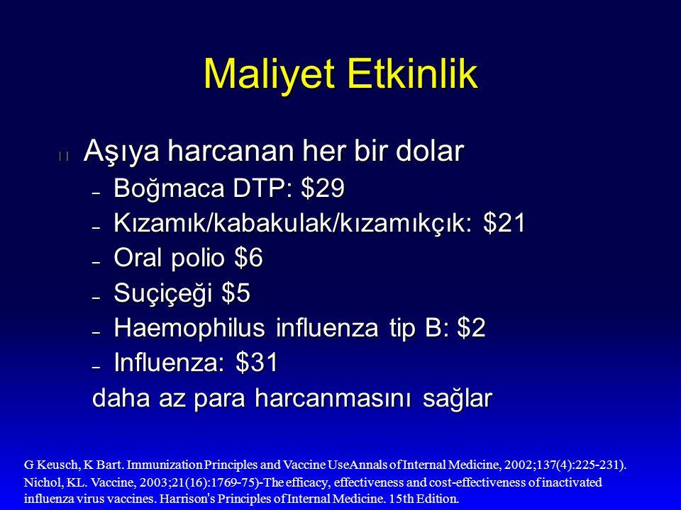 Maliyet Etkinlik l Aşıya harcanan her bir dolar – Boğmaca DTP: $29 – Kızamık/kabakulak/kızamıkçık: $21 – Oral polio $6 – Suçiçeği $5 – Haemophilus inf