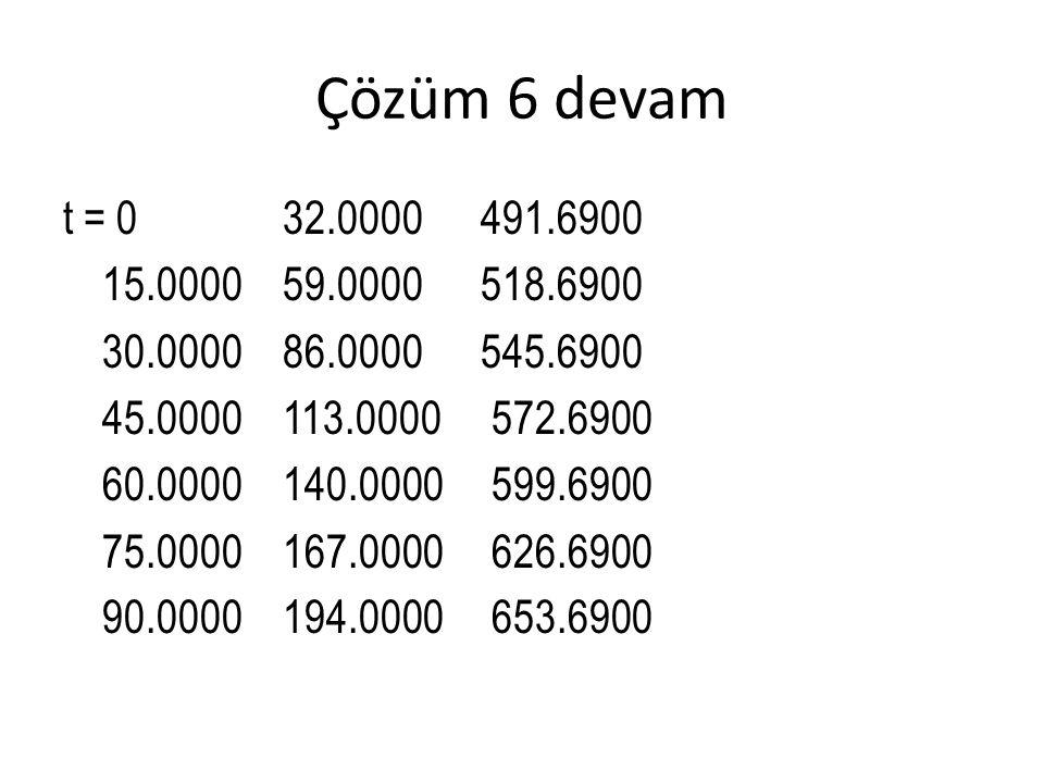 Çözüm 6 devam t = 0 32.0000 491.6900 15.0000 59.0000 518.6900 30.0000 86.0000 545.6900 45.0000 113.0000 572.6900 60.0000 140.0000 599.6900 75.0000 167.0000 626.6900 90.0000 194.0000 653.6900