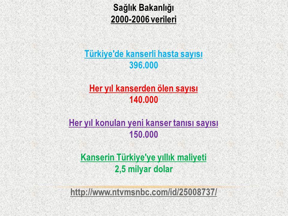 Sağlık Bakanlığı 2000-2006 verileri Türkiye de kanserli hasta sayısı 396.000 Her yıl kanserden ölen sayısı 140.000 Her yıl konulan yeni kanser tanısı sayısı 150.000 Kanserin Türkiye ye yıllık maliyeti 2,5 milyar dolar http://www.ntvmsnbc.com/id/25008737/