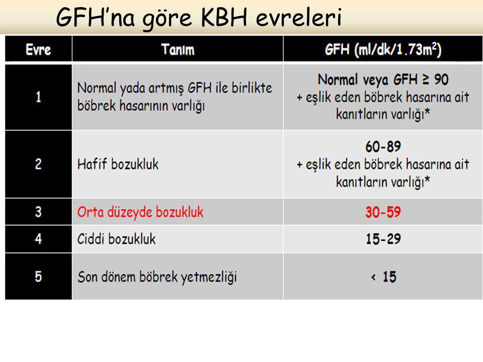 GFH'na göre KBH evreleri
