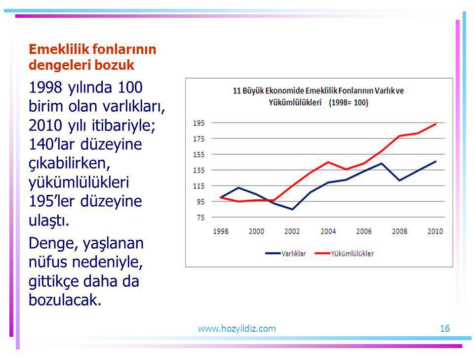 Emeklilik fonlarının dengeleri bozuk 1998 yılında 100 birim olan varlıkları, 2010 yılı itibariyle; 140'lar düzeyine çıkabilirken, yükümlülükleri 195'l