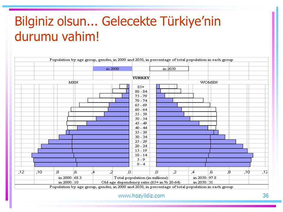 Bilginiz olsun... Gelecekte Türkiye'nin durumu vahim! 36www.hozyildiz.com