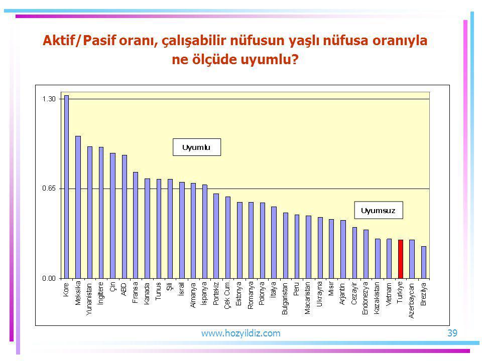 Aktif/Pasif oranı, çalışabilir nüfusun yaşlı nüfusa oranıyla ne ölçüde uyumlu? 39www.hozyildiz.com