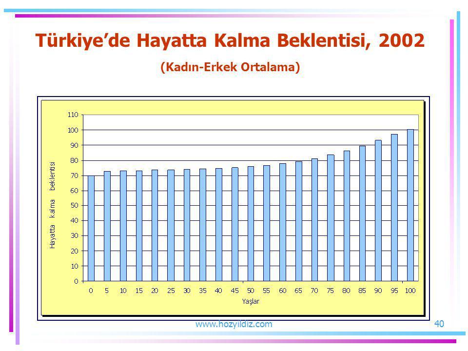 Türkiye'de Hayatta Kalma Beklentisi, 2002 (Kadın-Erkek Ortalama) 40www.hozyildiz.com