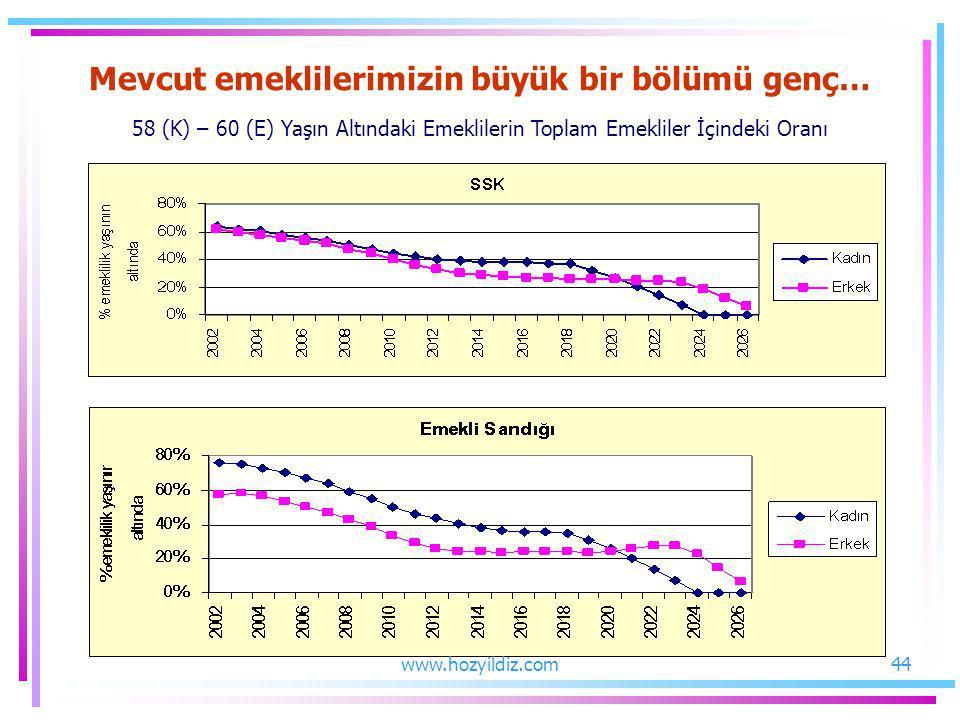 Mevcut emeklilerimizin büyük bir bölümü genç… 58 (K) – 60 (E) Yaşın Altındaki Emeklilerin Toplam Emekliler İçindeki Oranı 44www.hozyildiz.com